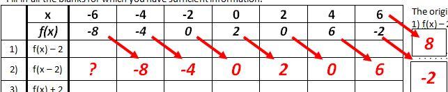 transform x minus 2