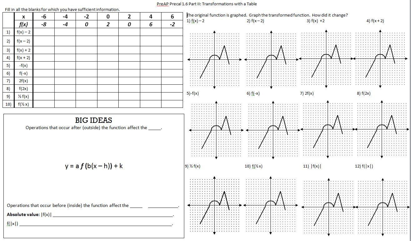 Worksheets Transformations Of Functions Worksheet transformations insert clever math pun here transformation table