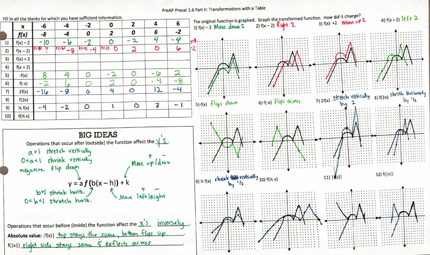 worksheet Composite Transformations Worksheet precal files function transformations compositions and inverses from megcraig org