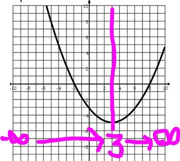 Parabolas from megcraig.org